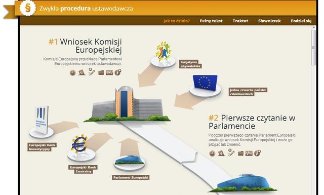 Zwykła procedura ustawodawcza w Unii Europejskiej